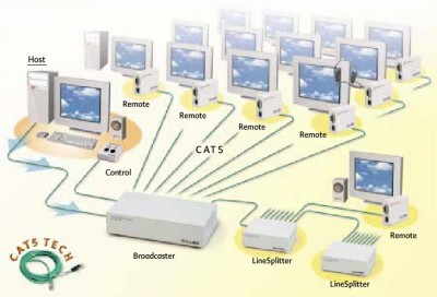 CAT5 Video Display System
